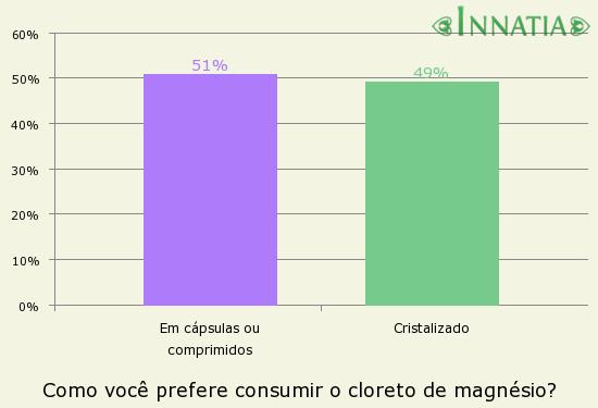 Gráfico da enquete: Como você prefere consumir o cloreto de magnésio?