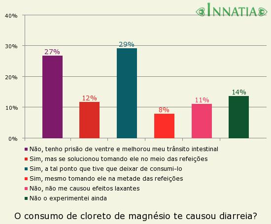 Gráfico da enquete: O consumo de cloreto de magnésio te causou diarreia?