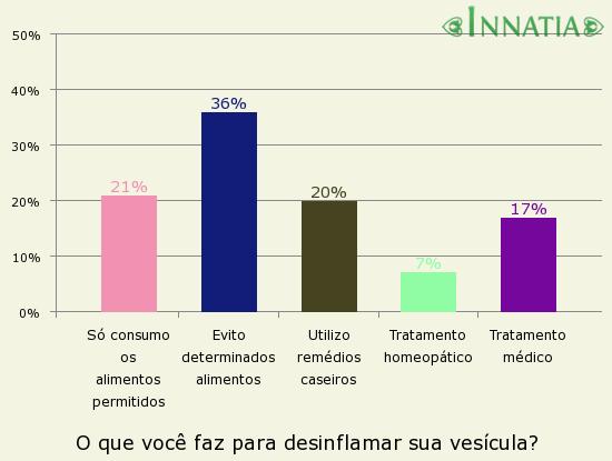 Gráfico da enquete: O que você faz para desinflamar sua vesícula?