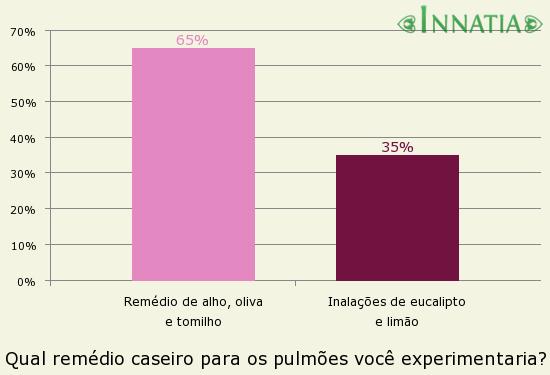 Gráfico da enquete: Qual remédio caseiro para os pulmões você experimentaria?